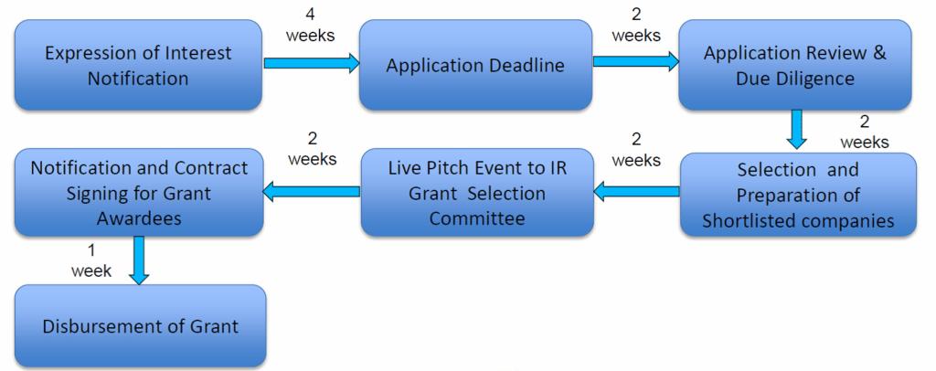 IR Grant Process